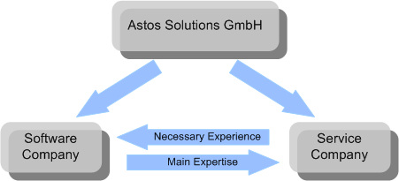 Astos Solutions is a software and service company